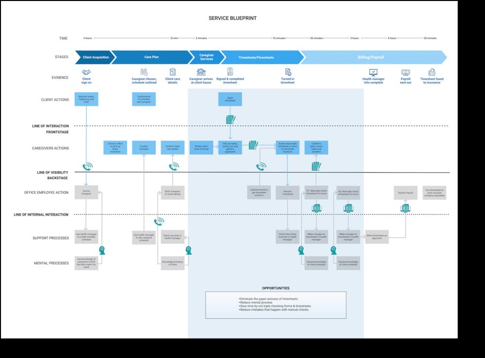 service blueprint-01.png