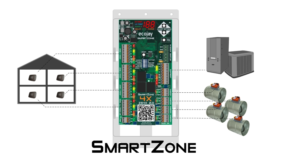 How SmartZone works - Zoning Basics