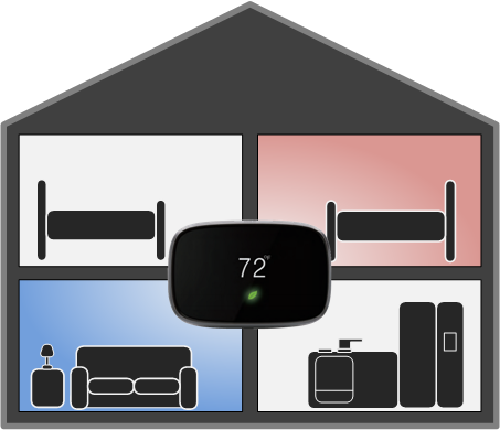 Controlling comfort with a centrally located thermostat can mean some rooms are too hot while others are still cold.
