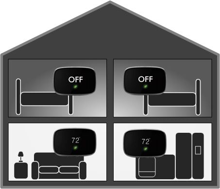 Turn ON only the rooms being uses to save energy in unused areas.