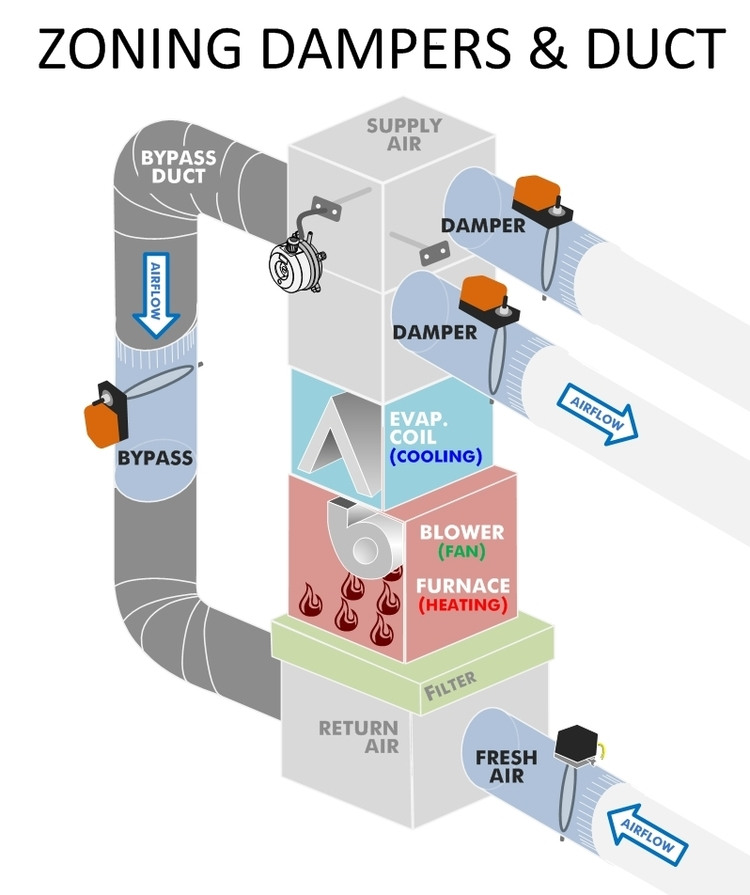 Hvac zoning diagram images how to guide and refrence for Zone damper motor repair