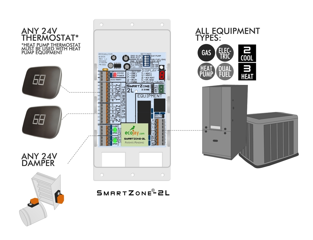 ECOJAY SmartZone-2L