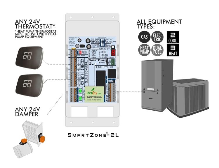 jackson hvac zone wiring diagram universal 2 zone controler smartzone 2l best value hvac zoning  universal 2 zone controler smartzone 2l
