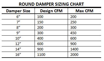 Ecojay smartzone damper sizes
