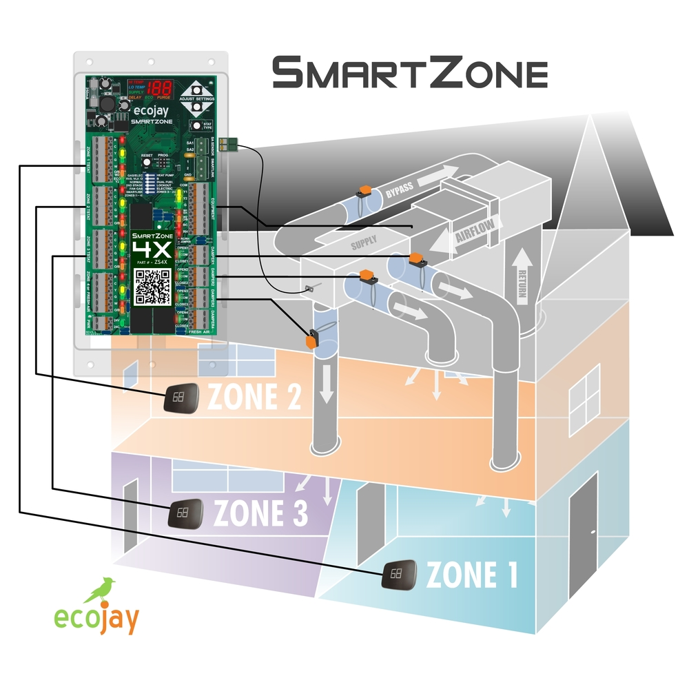 Zoningsupply zone control zone control best available most homes with central heat and air have only one thermostat this thermostat is typically located in a hallway or main room and is controlling the solutioingenieria Images