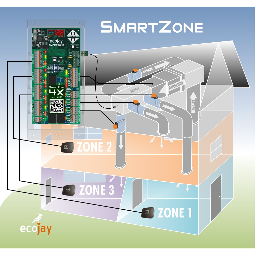hvac zone control diagram