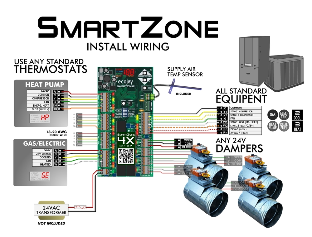 zoningsupply com zone control in a nutshell smartzone benefits rh zoningsupply com hvac damper wiring HVAC Manual Dampers