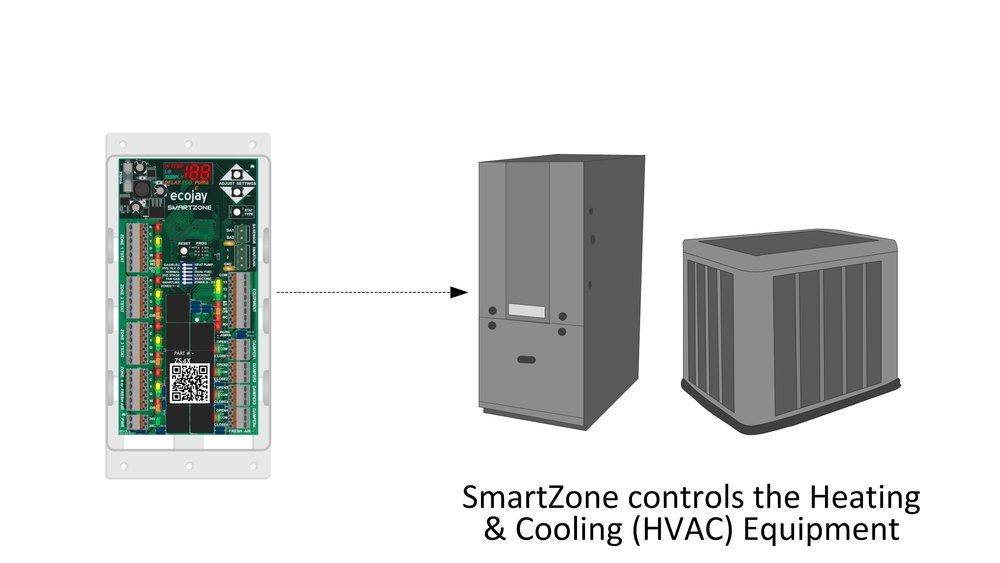04 howitworks ecojay smartzone.jpg