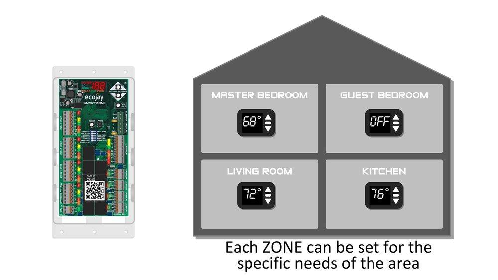 06 howitworks ecojay smartzone.jpg