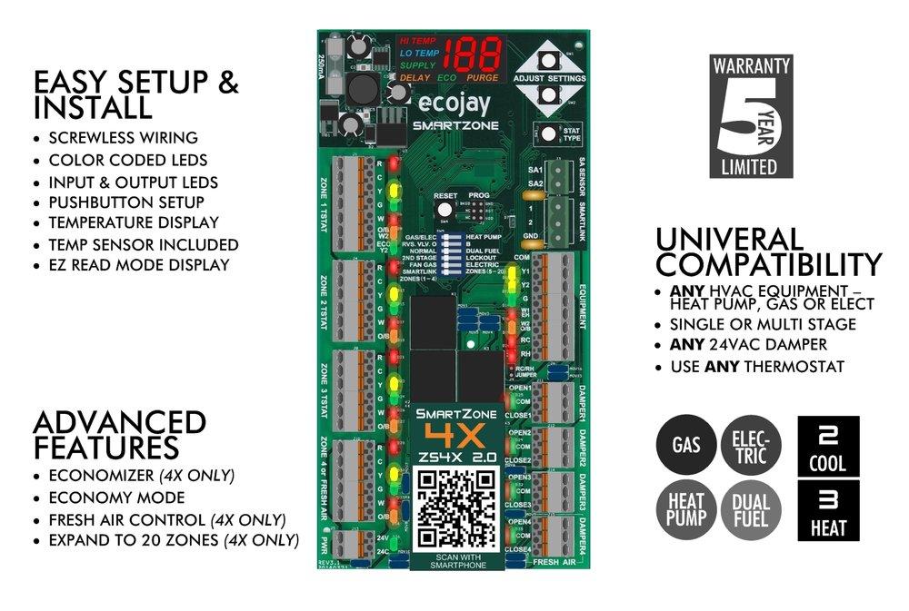HVAC Zone control SmartZone by Ecojay
