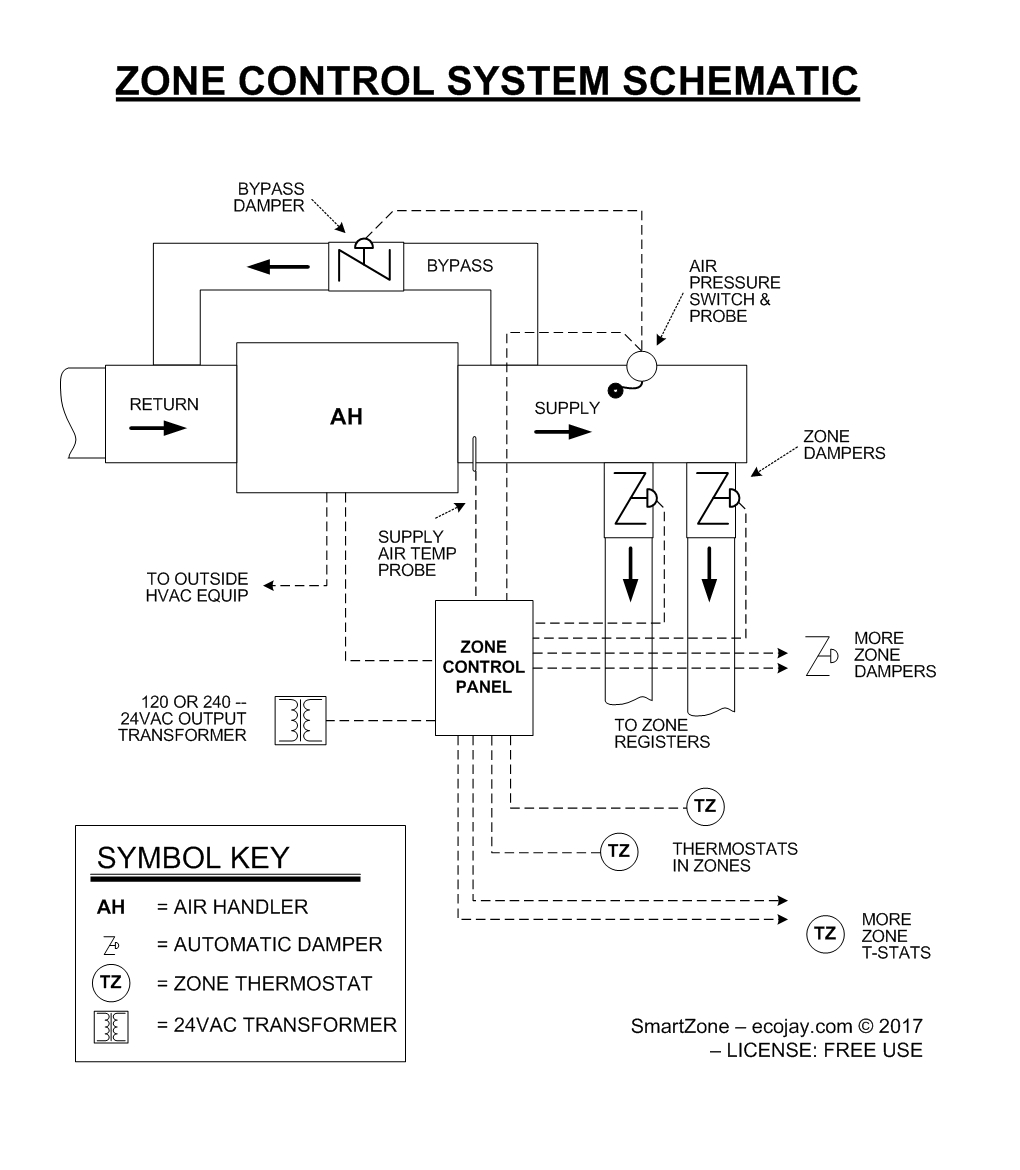 ZoningSupply.com - Zone Control - MEP Drawings & Specs for Generic HVAC  Zone Control System | Hvac Controls Drawing Images |  | Zone Control