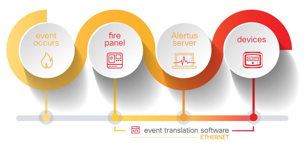 Alertus Fire Panel Activation Method