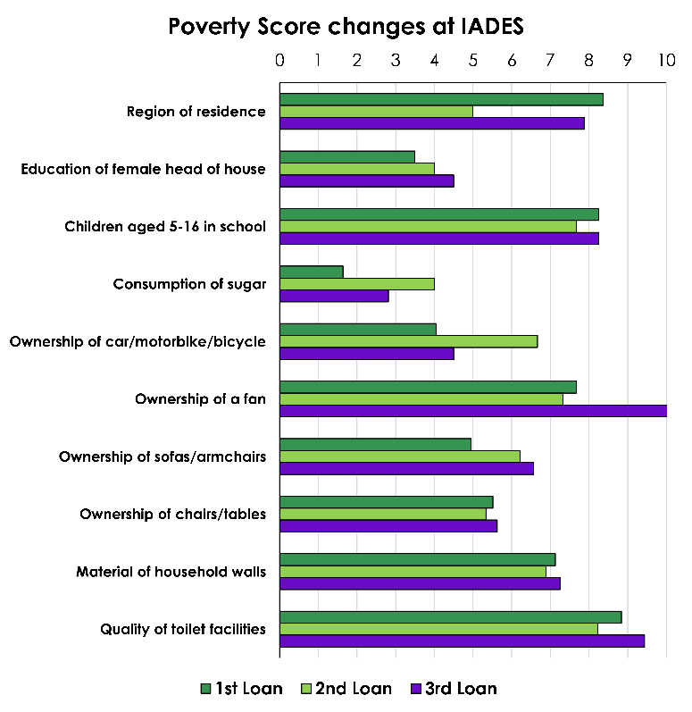 Poverty score IADES.png