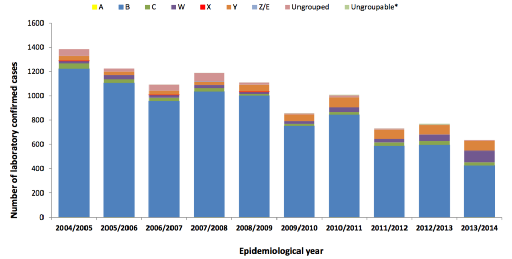 UK cases of bacterial meningitis by strain since 2004   (taken from Public Health England)