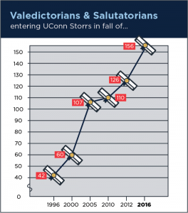 The number of valedictorians and salutatorians has risen. (Courtesy/ UConn)