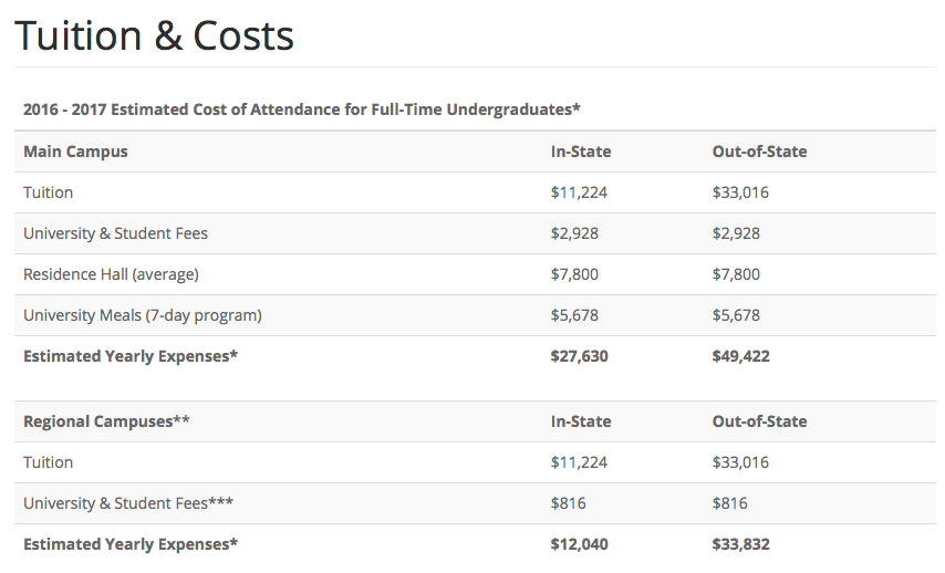 "UConn 2016-2017 tuition and fees are displayed on the admissions website. Below the image, admissions notes that ""Books and supplies, transportation and other miscellaneous costs are estimated to be an additional $3650 for in-state students and $4150 for out-of-state students."" (Screenshot/UConn Admissions)"