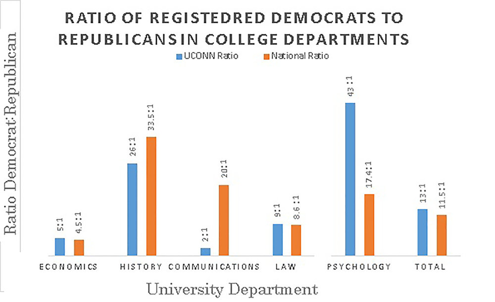 According to a new study published earlier this month conducted by the Econ Journal Watch, the University of Connecticut has a faculty registration ratio of 13 registered Democrats for each registered Republican, which is slightly higher than the national average.  (Fatir Qureshi/The Daily Campus)