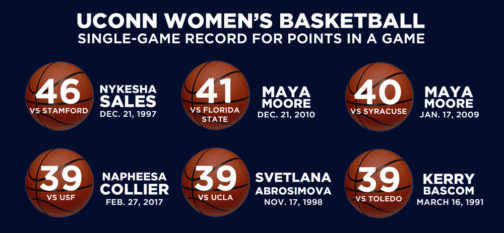GRAPHIC: The top single-game scoring performances in UConn women's basketball history. (Rebecca Niland/The Daily Campus)