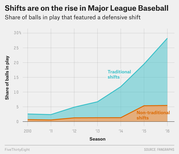 Credit: FiveThirtyEight