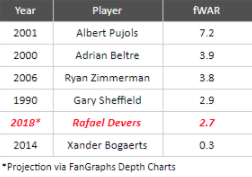 (Via FanGraphs)