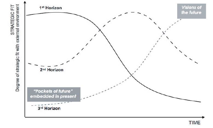 Schematic of the futures-oriented Three Horizons model (Curry & Hodgson, 2008, p.2)