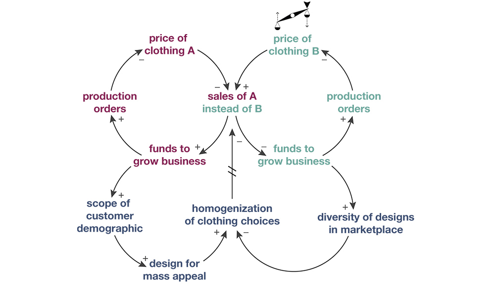 Success to the Successful Archetype in the garment industry (Dempsey, 2015)