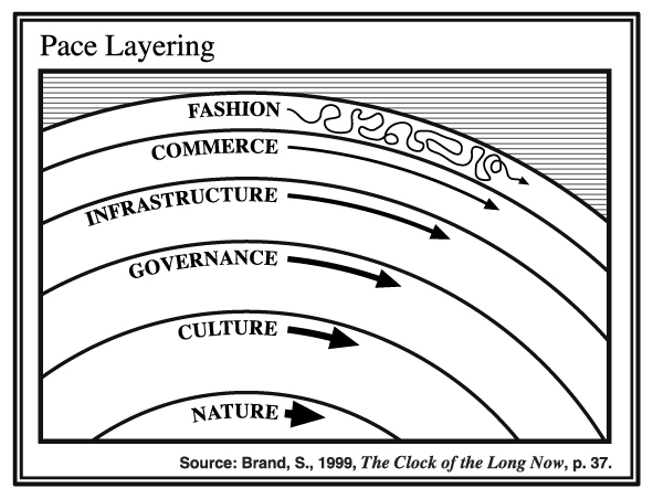 Pace Layering (Source:  The Long Now Foundation )