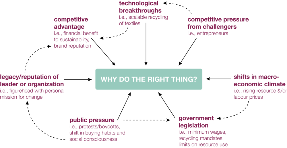Why Do the Right Thing? (Dempsey, 2015)