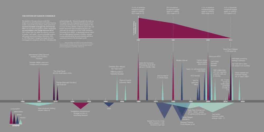 fashion-commerce-timeline