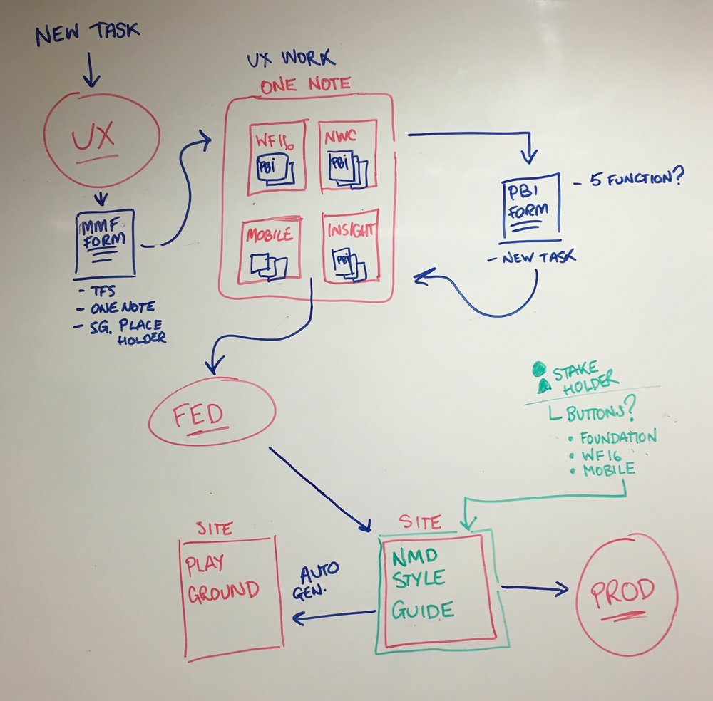 An audit of our team's current process