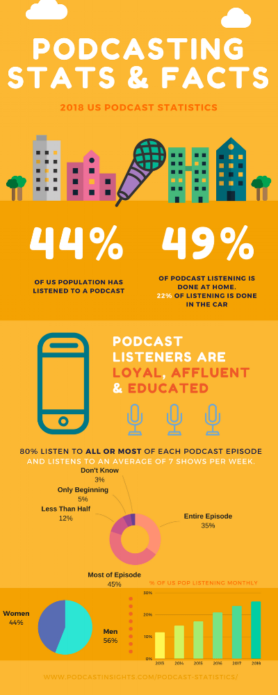 2018-Podcast-Stats-infographic.png