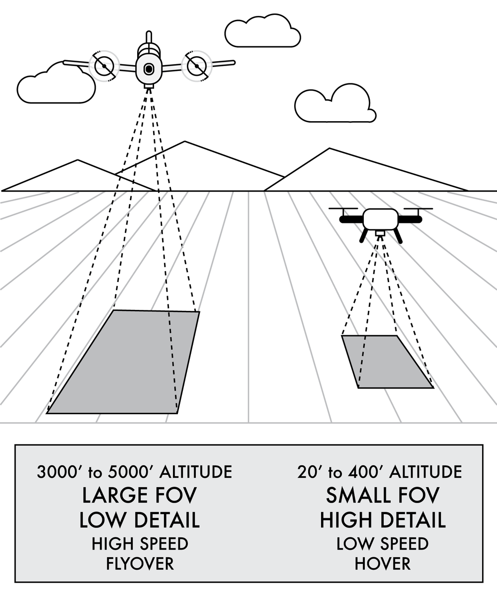 Airplanes capture larger areas, faster, and with lower detail. Drones capture smaller areas, at greater detail, and operate in a slow and controlled fashion.
