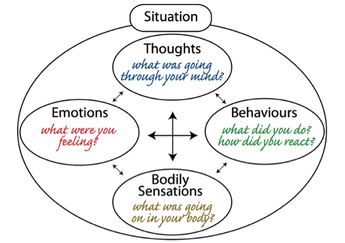 relationship between cognition emotion and behavior Relationship between cognition, emotion and behavior relationship between emotion and family membership introduction emotion can be defined as a mental state that arises instinctively rather than through conscious effort and is often accompanied by physiological changes.