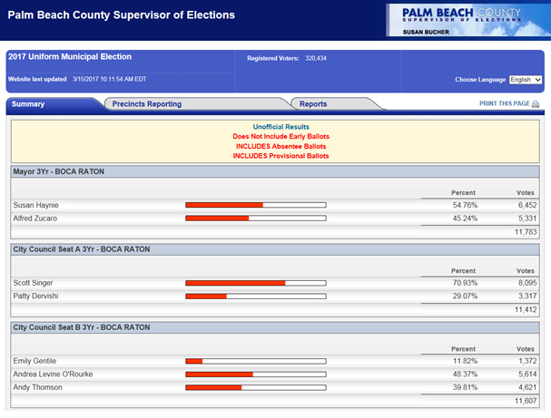 Palm-Beach-County-Election-Results-201703.jpg