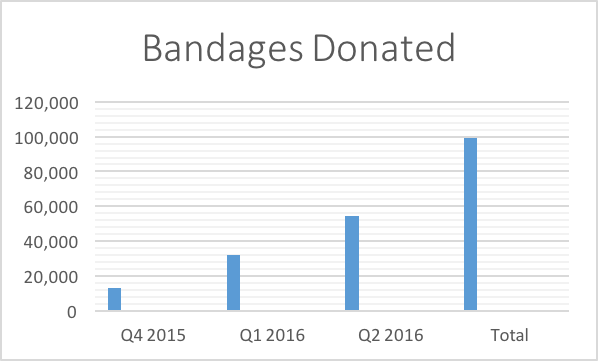 100,00Help2heal Bandages Donated in Q2 2016