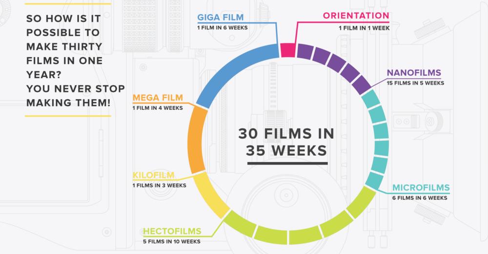 30 films in 35 weeks
