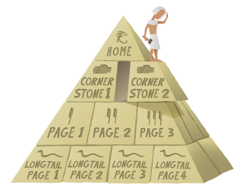 https://yoast-mercury.s3.amazonaws.com/uploads/2011/12/pyramide_cornerstone.png