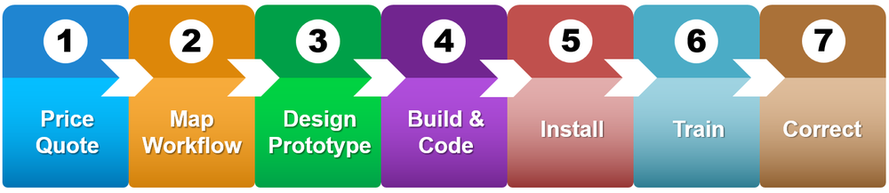 Graphic showing seven steps to build a Microsoft Access Database