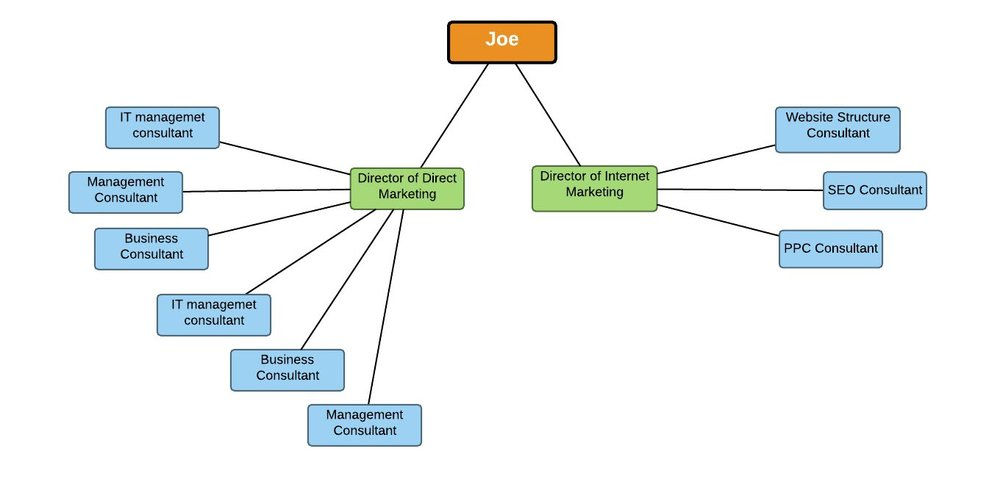 JGP-marketing-structure.jpeg