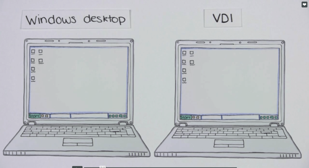 Every user will have own desktop and can log in on different devices.