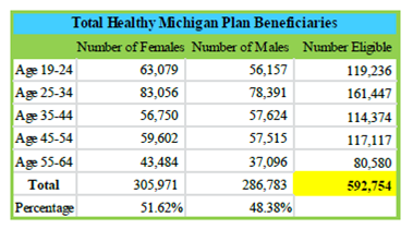 Healthy Michigan Plan enrollment as of May 18, 2015. Taken from the State of Michigan.