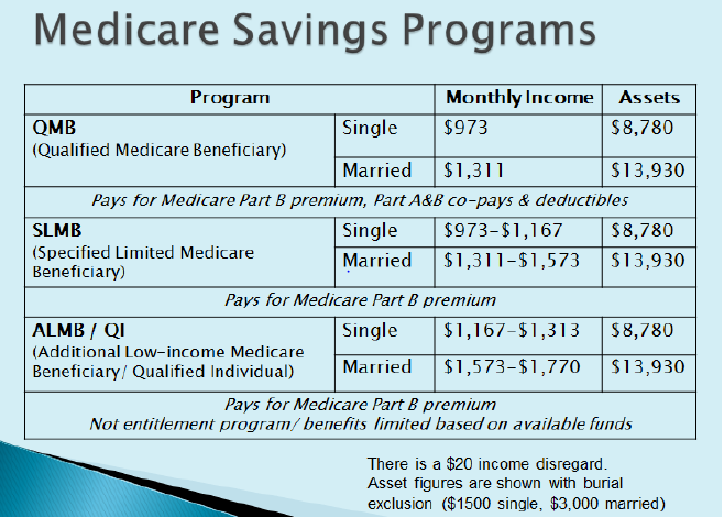 2015 income limits for the Medicaid programs to supplement Medicare