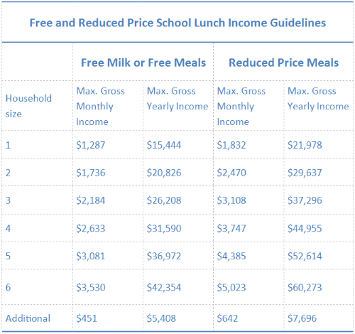 2016-2017 School Year Income limits for Free and Reduced Lunch