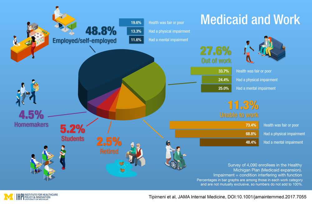 IHPI Medicaid and Work 12817.png