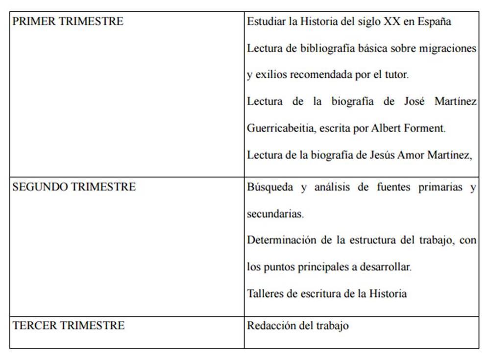 """Cronograma de """"El mecenazgo..."""" (p. 88)"""