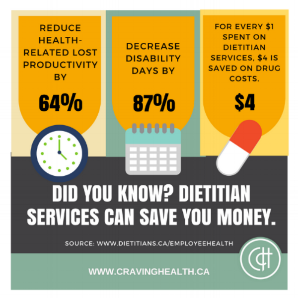 Source:  www.dietitians.ca/employeehealth