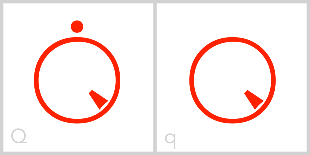 Qq Q is a circular letter with a barb, or tail, in the lower right portion of its circular frame, much like a Roman capital letter Q.