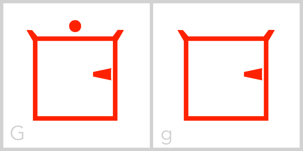 Gg G has a square frame and a small barb, or tail, inside the middle of the right side of its frame. You can trace the Roman capital letter G in this symbol by finding the barb, tracing down the right side of the frame, across the bottom of the frame, up the left side of the frame, and across the top of the frame from the left corner to the right.
