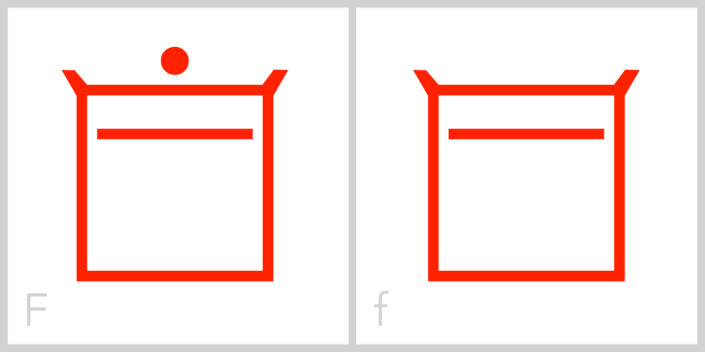 Ff F is similar to E in that it has a square frame with a horizontal line in its interior; however, the interior line in the F is in the top half of its frame, instead of in the middle of the frame as it is in the letter E. This is similar to the Roman capital letter F, which has the majority of its mass in the upper portion of the letter, while the capital E has its mass evenly spaced between the top and bottom. You can trace the Roman capital letter F in this symbol by incorporating the top and left sides of the frame along with the inside horizontal line.