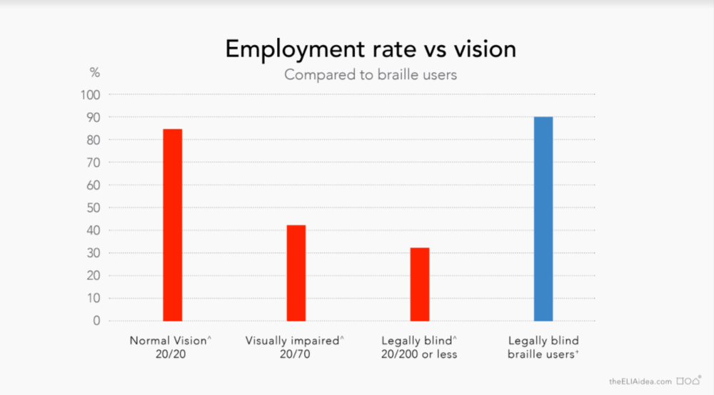 Braille readers have a higher chance of maintaining employment. The ELIA Frames can be learned faster than braille.